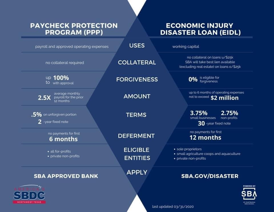 SBDC overview of PPP and EIDL - easy to understand graphic